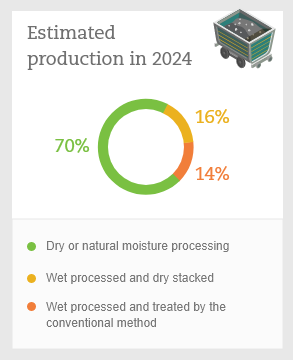 Estimated production in 2024
