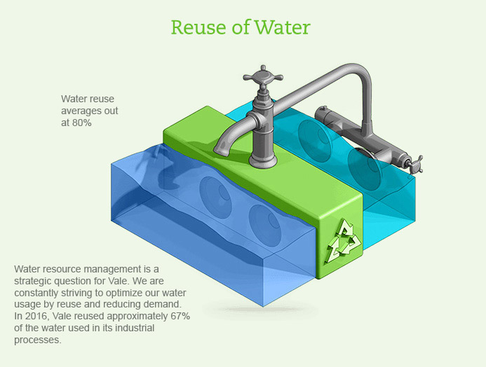 Reuse of water
