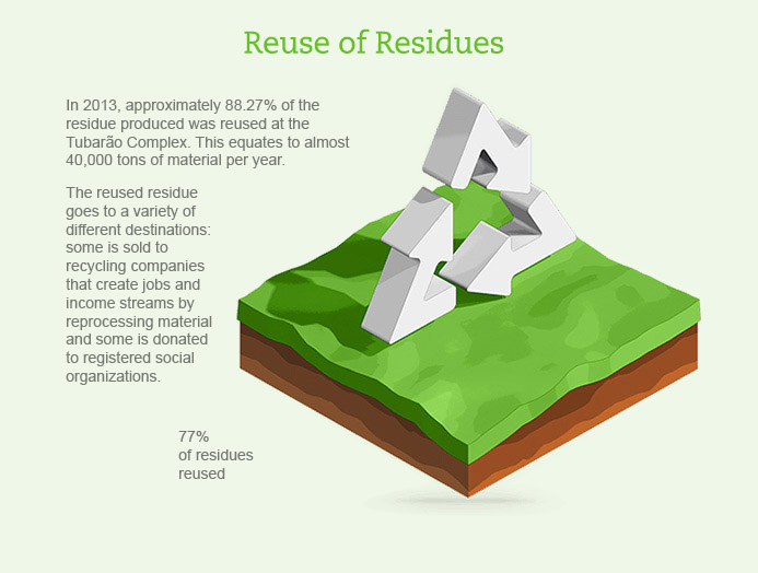 Reuse of Residues