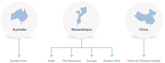 Production Destination. A visual depiction of where products from Australia, Mozambique and China end up.