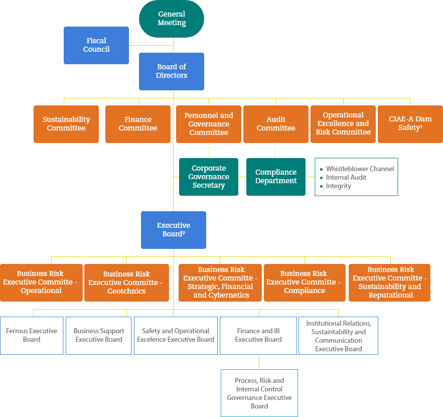 Risk management organizational structure