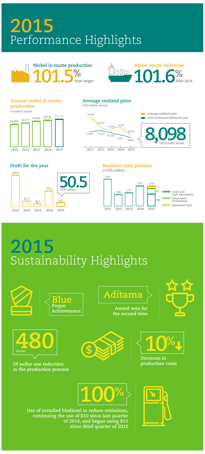 PT Vale Indonesia Tbk - Annual Report 2015 Infographic