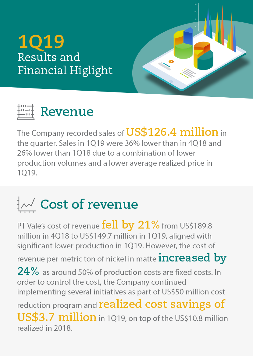 1Q19 Results and Financial Highlight