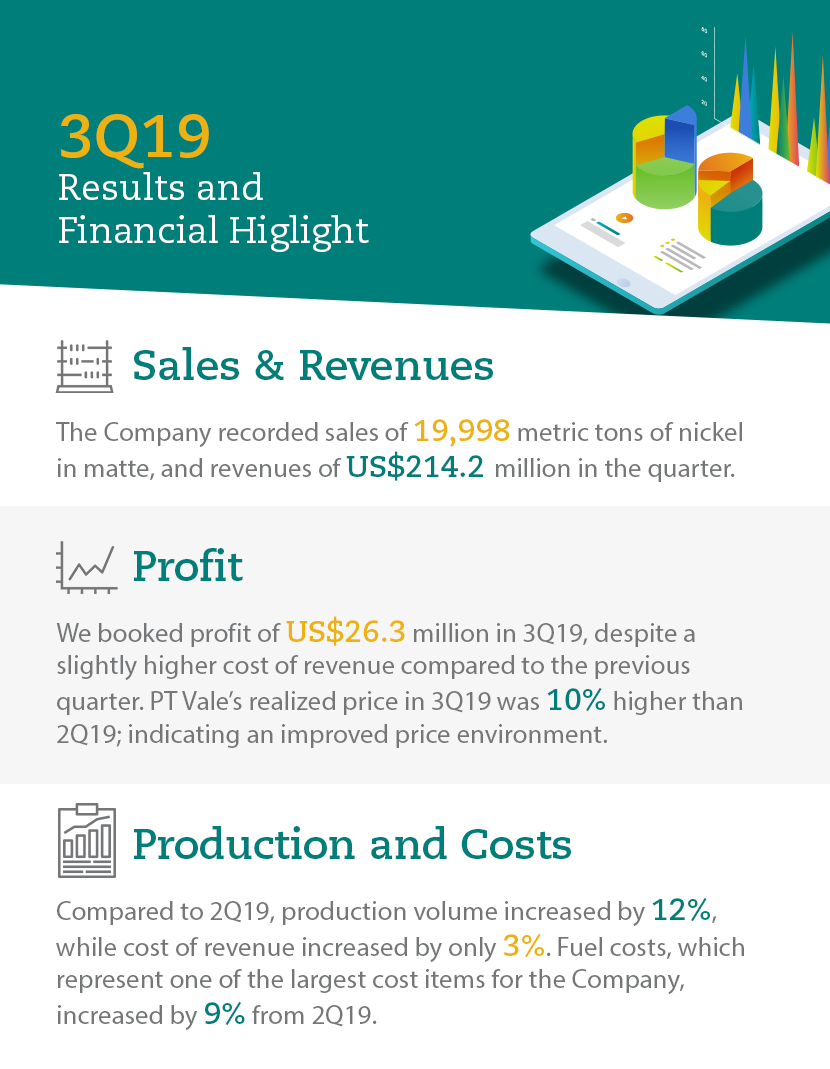 3Q19 Results and Financial Highlight