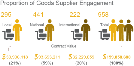 Proportion of Goods Supplier Engagement