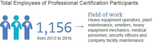 Total Employees of Professional Certification Participants