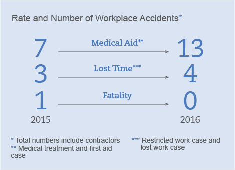 Rate and Number of Workplace Accidents