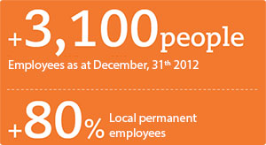 PT Vale employee infograph
